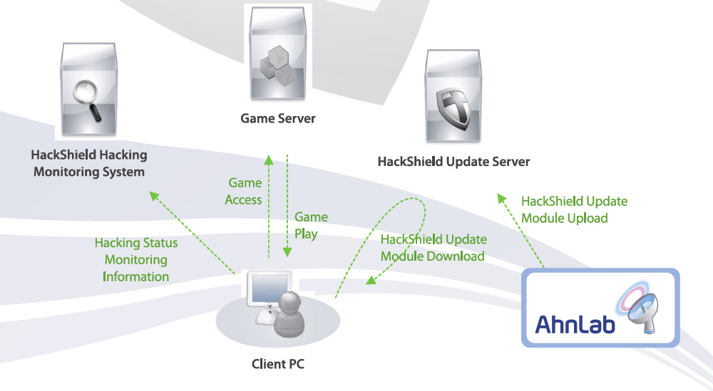 hackshield_Operation_Process